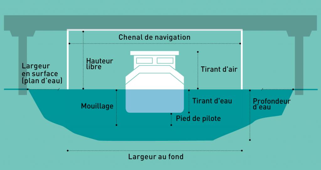 Rectangle de navigation